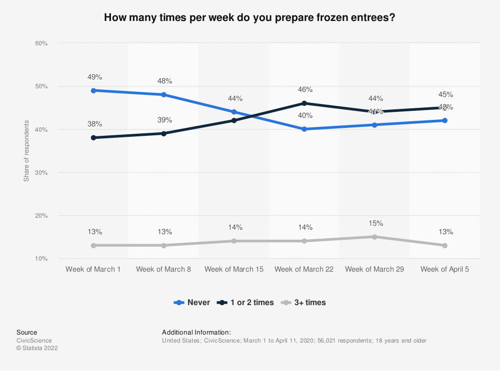 Statistic: How many times per week do you prepare frozen entrees? | Statista