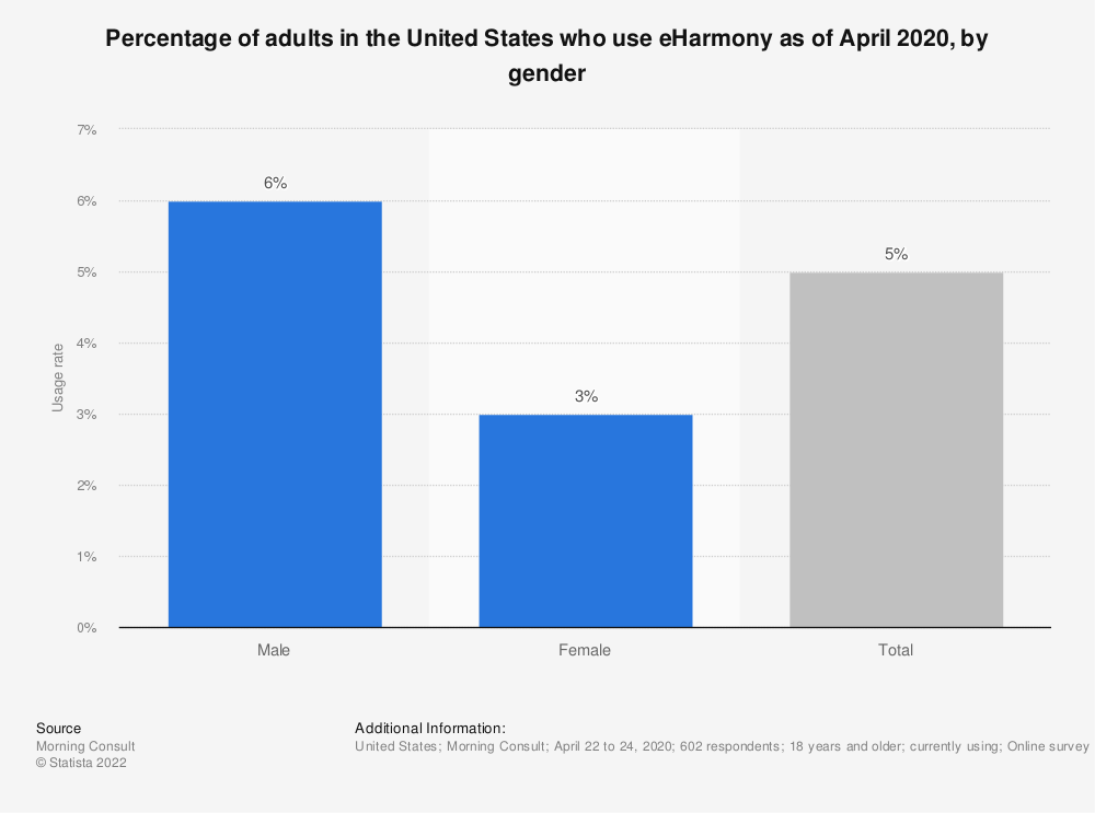 Statistic: Percentage of adults in the United States who use eHarmony as of April 2020, by gender | Statista