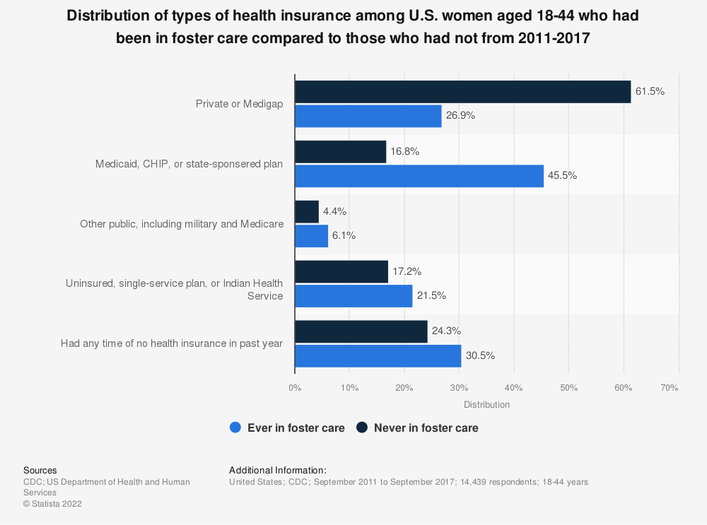 Statistic: Distribution of types of health insurance among U.S. women aged 18-44 who had been in foster care compared to those who had not from 2011-2017   Statista