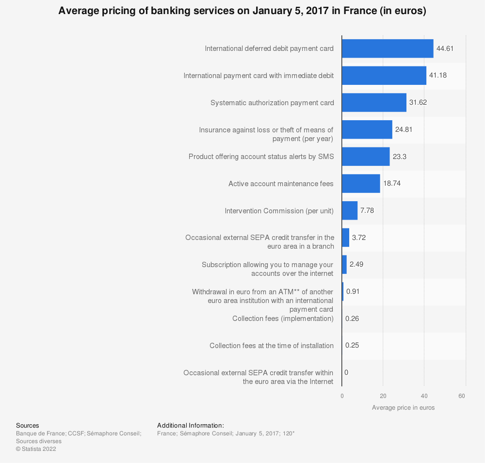Statistic: Average pricing of banking services on January 5, 2017 in France (in euros)   Statista