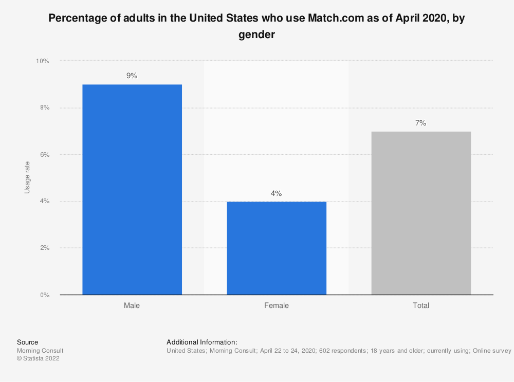 Statistic: Percentage of adults in the United States who use Match.com as of April 2020, by gender   Statista