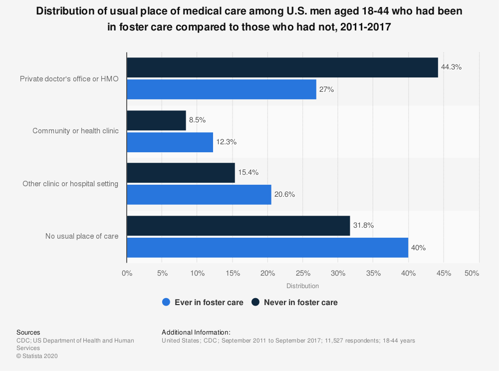 Statistic: Distribution of usual place of medical care among U.S. men aged 18-44 who had been in foster care compared to those who had not, 2011-2017   Statista