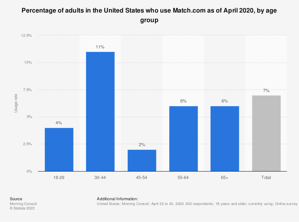 Statistic: Percentage of adults in the United States who use Match.com as of April 2020, by age group   Statista