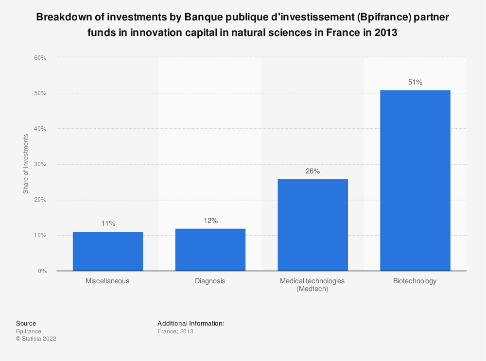 Statistic: Breakdown of investments by Banque publique d'investissement (Bpifrance) partner funds in innovation capital in natural sciences in France in 2013 | Statista