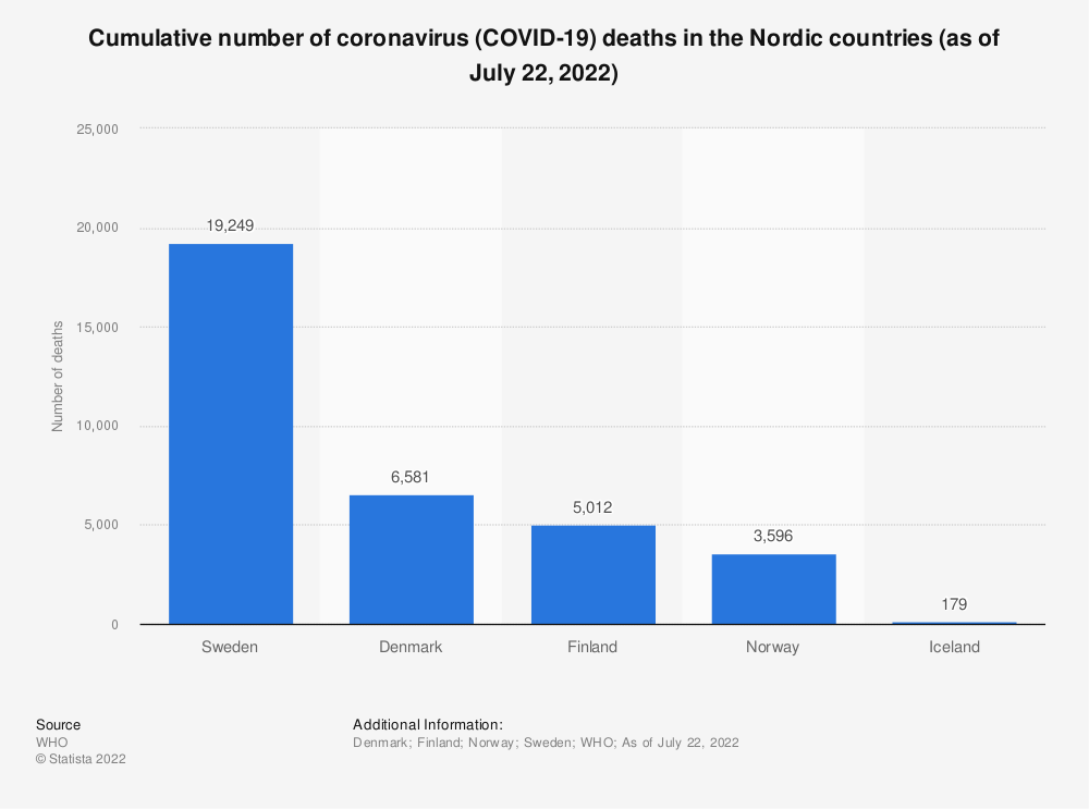 Statistic: Cumulative number of coronavirus (COVID-19) deaths in the Nordic countries (as of July 8, 2020) | Statista