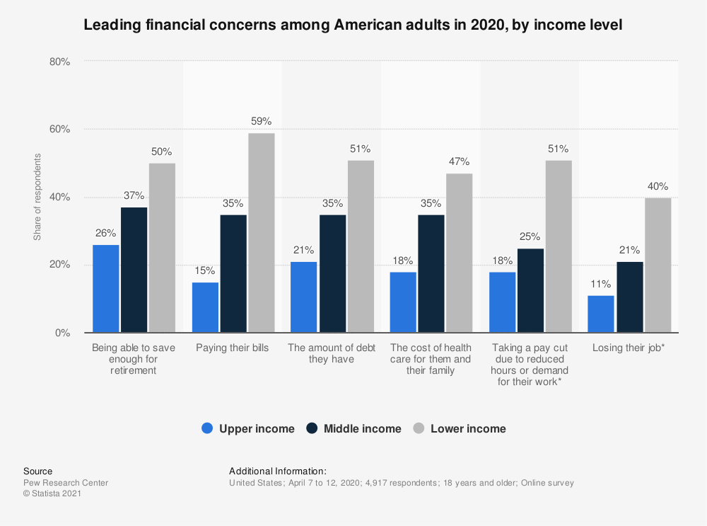 Statistic: Leading financial concerns among American adults in 2020, by income level | Statista