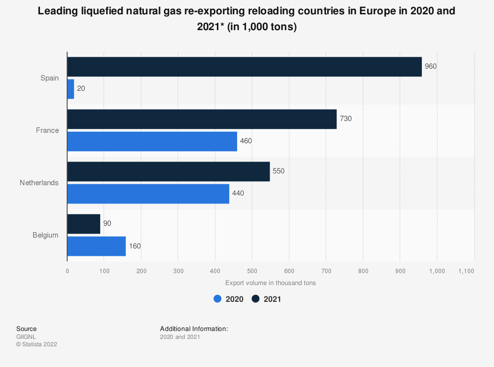 Statistic: Leading liquefied natural gas re-exporting reloading countries in Europe in 2018 and 2019 (in 1,000 tons)* | Statista