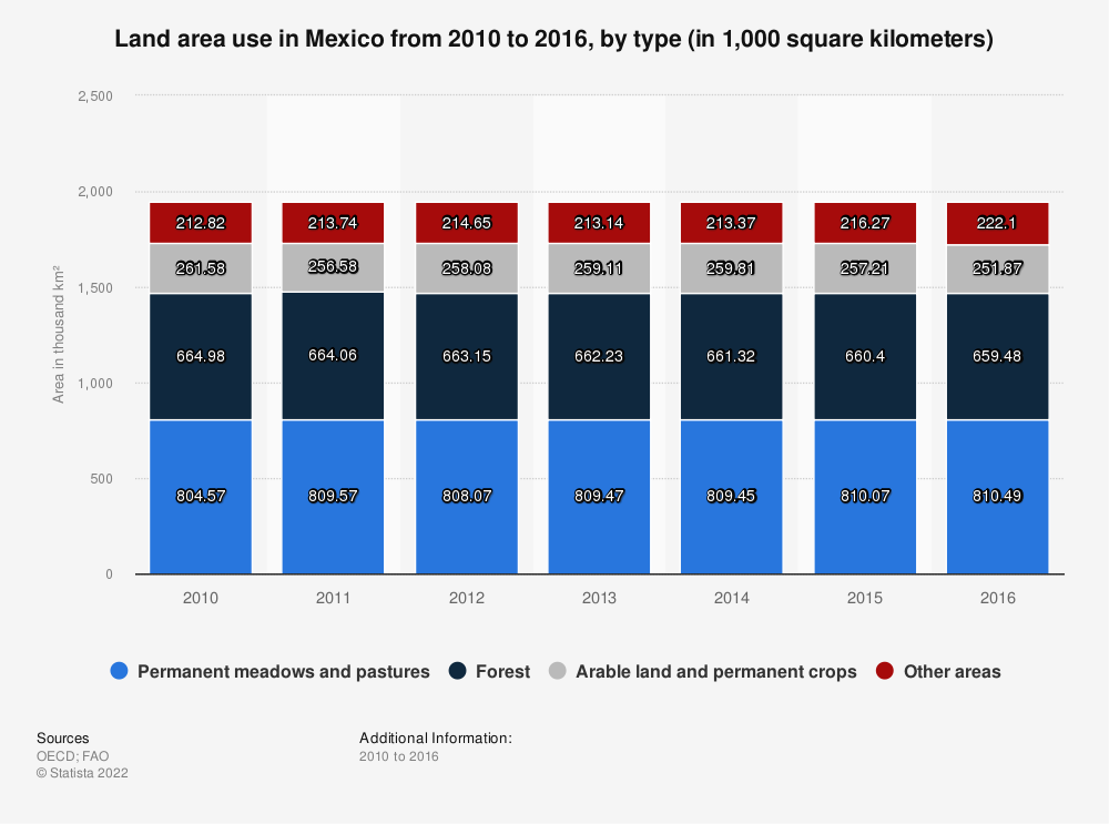 Statistic: Land area use in Mexico from 2010 to 2016, by type (in 1,000 square kilometers) | Statista