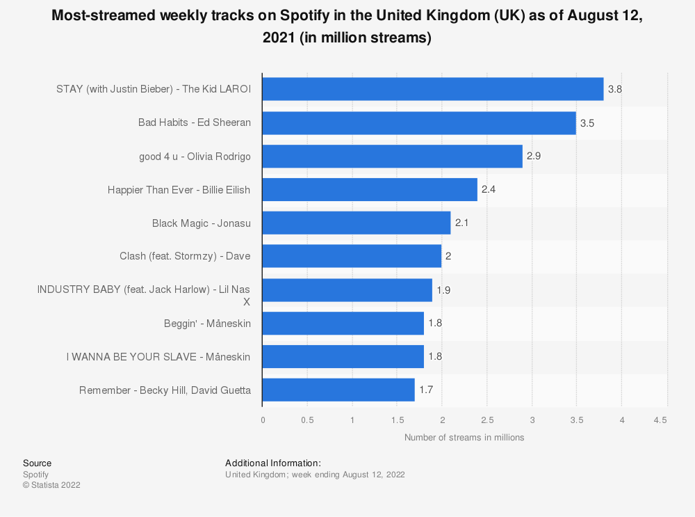 Statistic: Most-streamed weekly tracks on Spotify in the United Kingdom (UK) as of October 8, 2020 (in million streams) | Statista