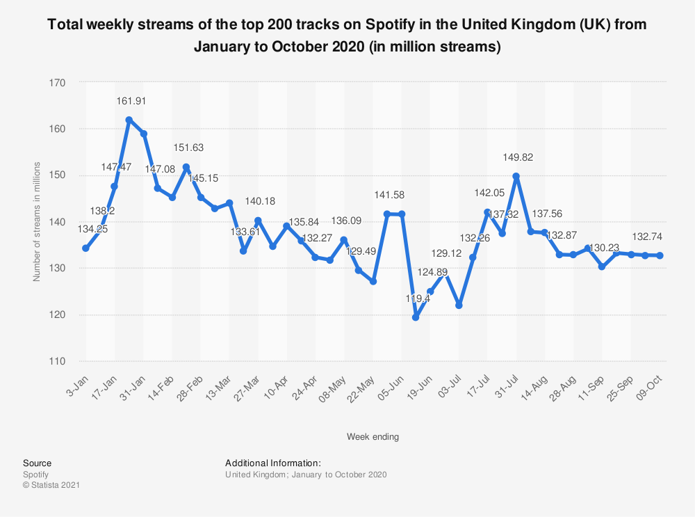 Statistic: Total weekly streams of the top 200 tracks on Spotify in the United Kingdom (UK) from January to July, 2020 (in million streams) | Statista