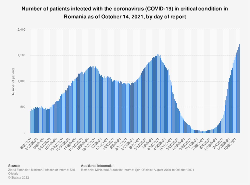 Statistic: Number of patients infected with the coronavirus (COVID-19) in critical condition in Romania as of July 13, 2020, by day of report | Statista