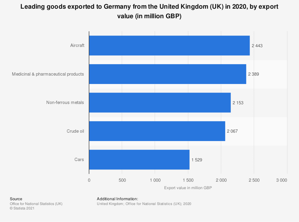 Statistic: Leading goods exported to Germany from the United Kingdom (UK) in 2020, by export value (in million GBP)   Statista