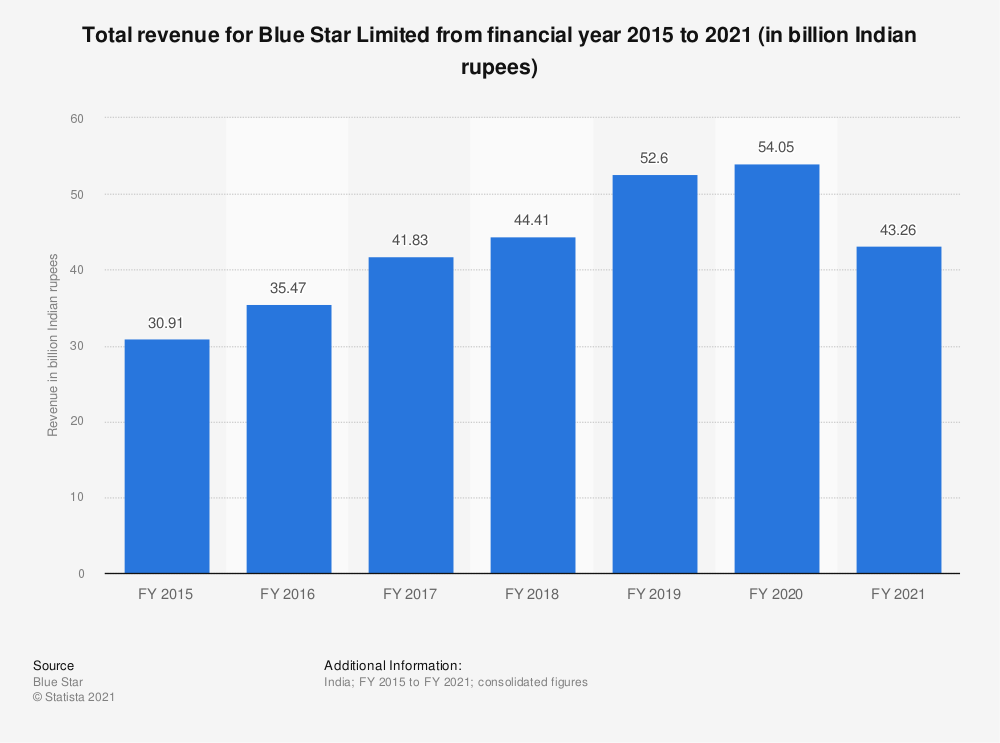 Statistic: Total revenue for Blue Star Limited from financial year 2015 to 2020 (in billion Indian rupees) | Statista