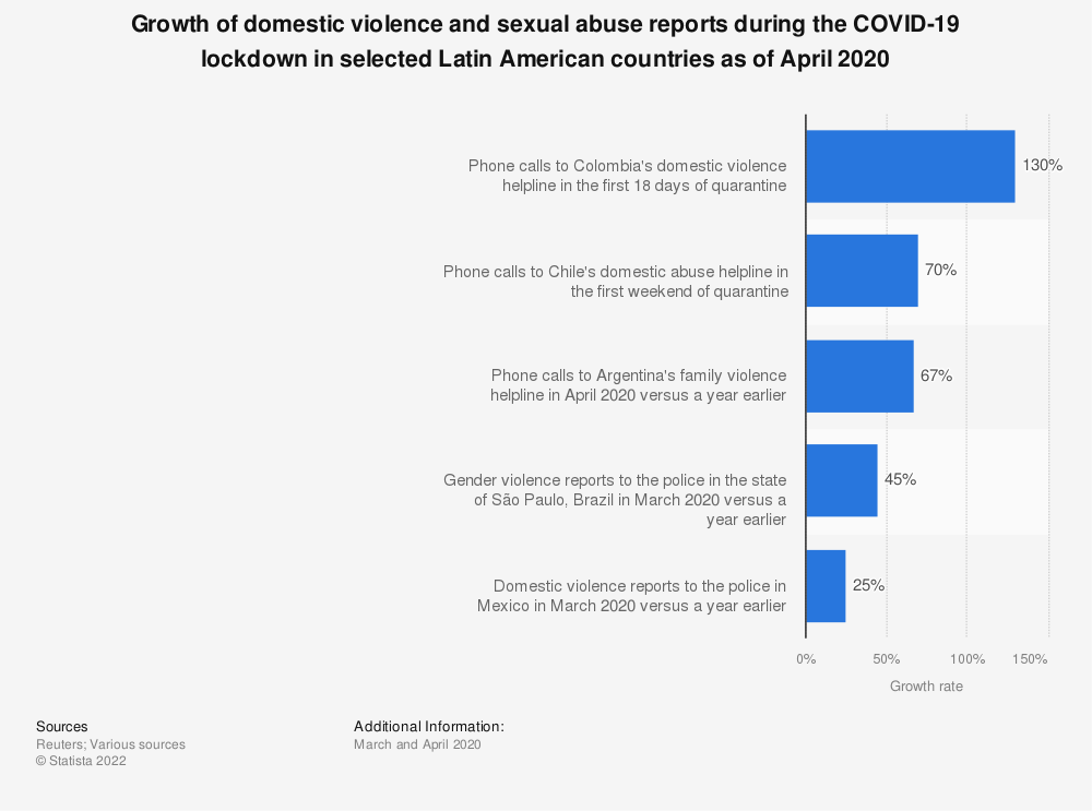 Statistic: Growth of domestic violence and sexual abuse reports during the COVID-19 lockdown in selected Latin American countries as of April 2020 | Statista