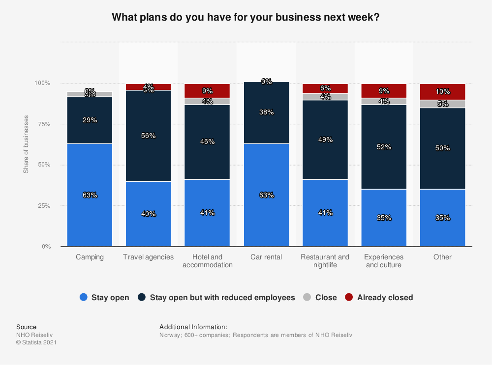Statistic: What plans do you have for your business next week? | Statista
