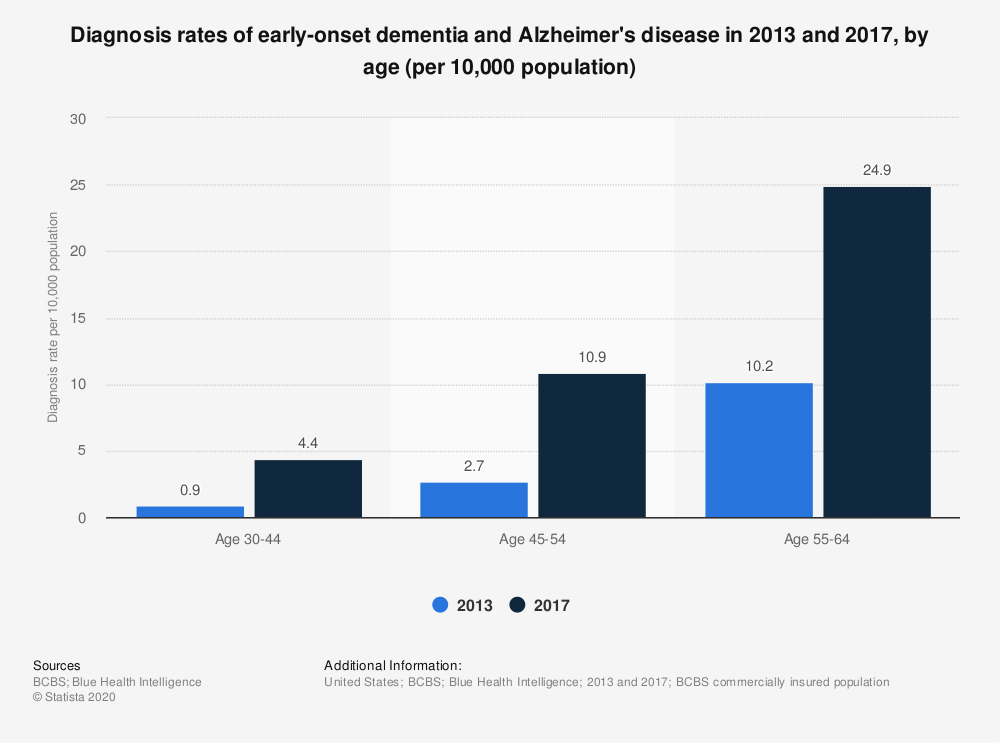 Statistic: Diagnosis rates of early-onset dementia and Alzheimer's disease in 2013 and 2017, by age (per 10,000 population) | Statista