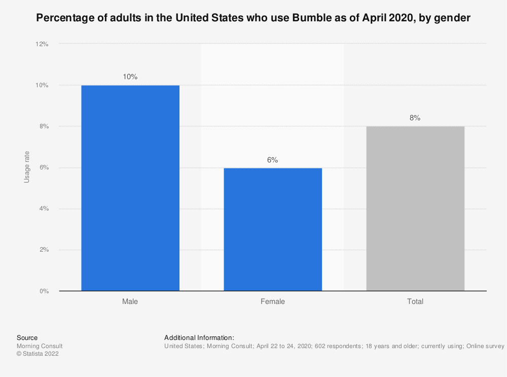 Statistic: Percentage of adults in the United States who use Bumble as of April 2020, by gender   Statista