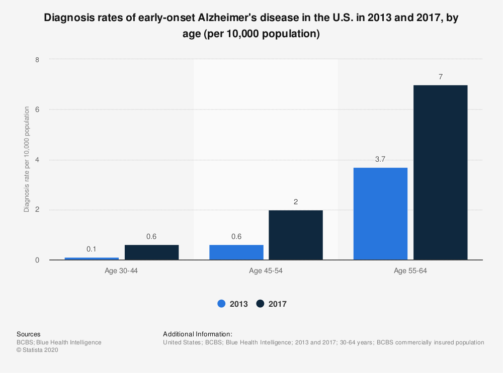 Statistic: Diagnosis rates of early-onset Alzheimer's disease in the U.S. in 2013 and 2017, by age (per 10,000 population)   Statista