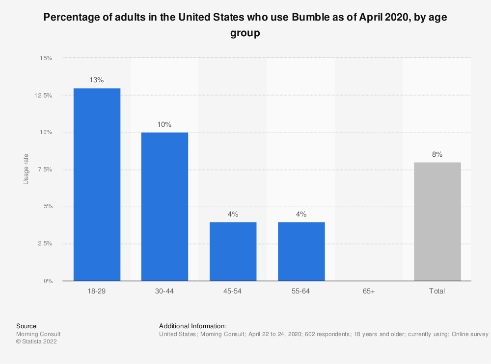Statistic: Percentage of adults in the United States who use Bumble as of April 2020, by age group | Statista