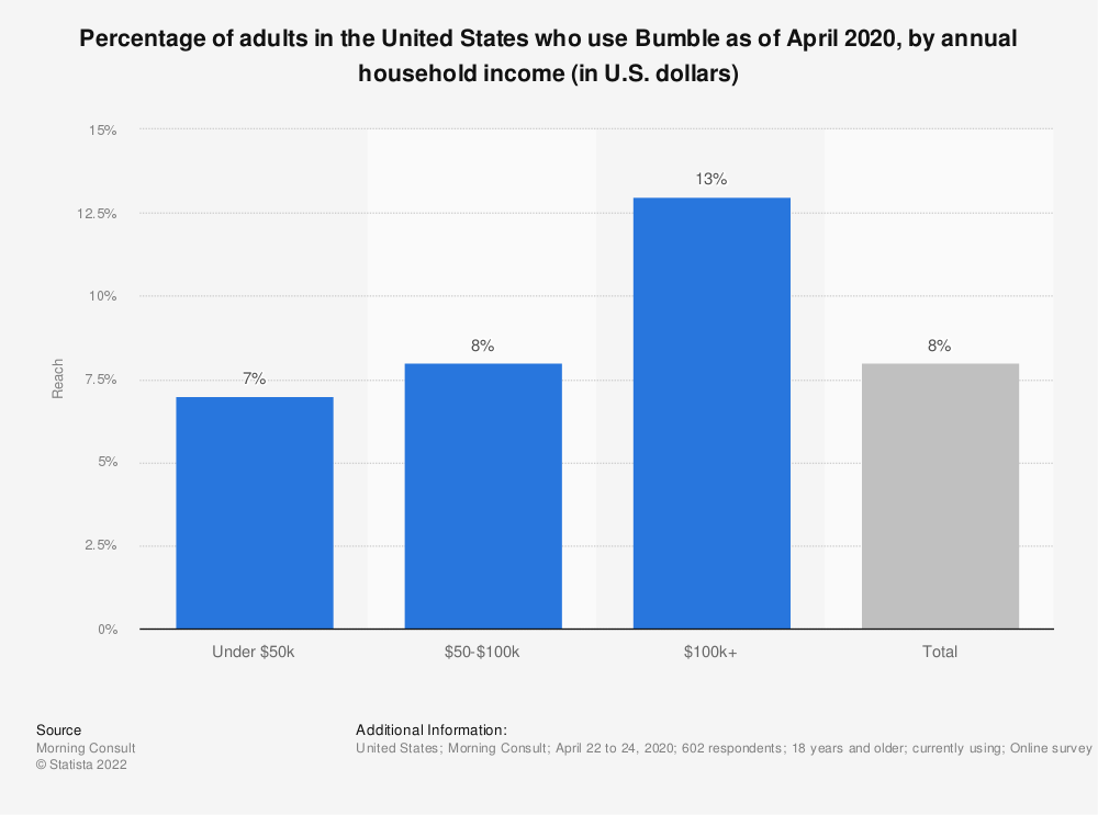 Statistic: Percentage of adults in the United States who use Bumble as of April 2020, by annual household income (in U.S. dollars) | Statista