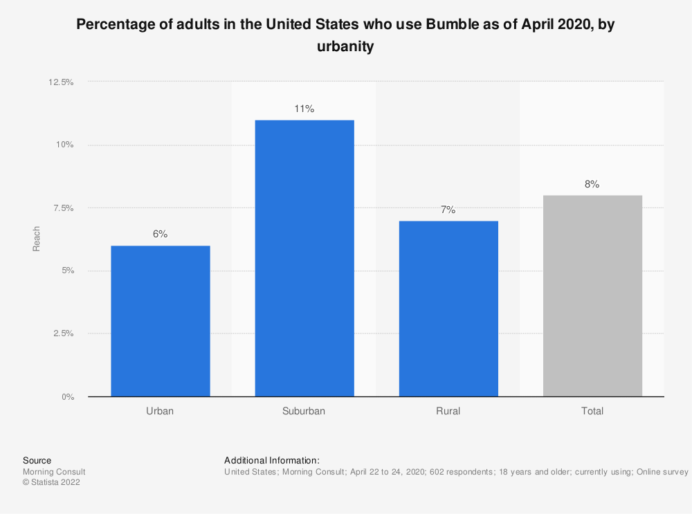 Statistic: Percentage of adults in the United States who use Bumble as of April 2020, by urbanity | Statista