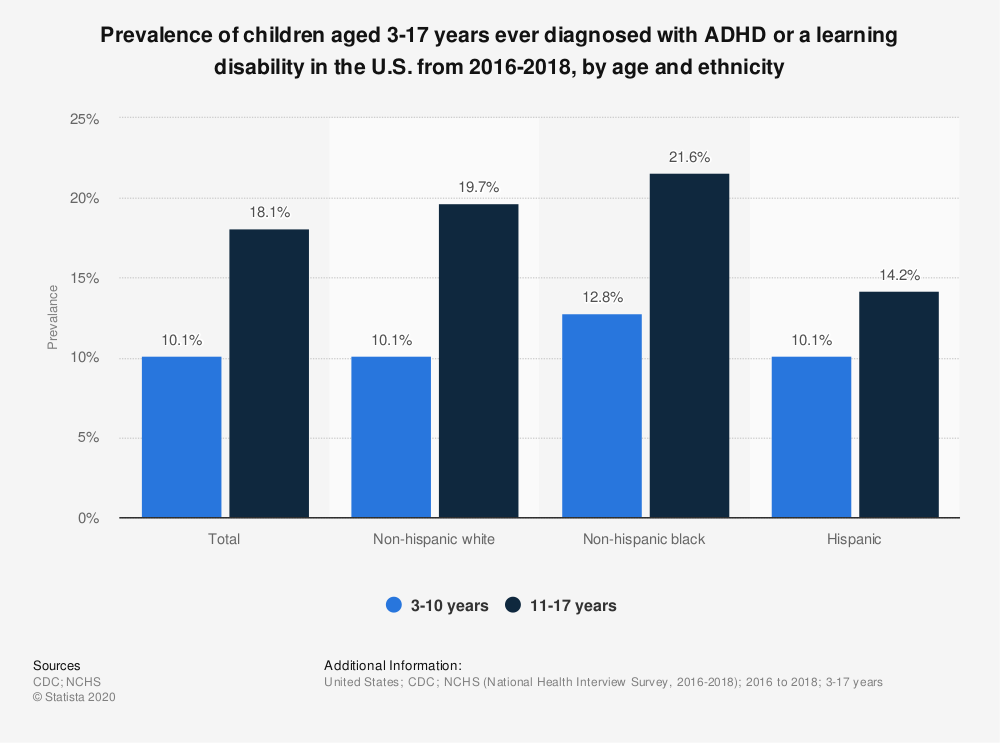 Statistic: Prevalence of children aged 3-17 years ever diagnosed with ADHD or a learning disability in the U.S. from 2016-2018, by age and ethnicity    Statista
