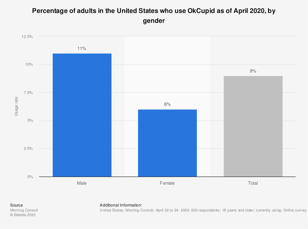 Statistic: Percentage of adults in the United States who use OkCupid as of April 2020, by gender   Statista