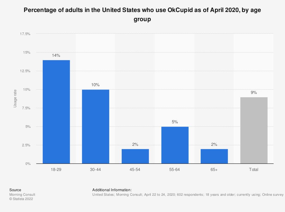 Inactive okcupid 2021 OKCupid