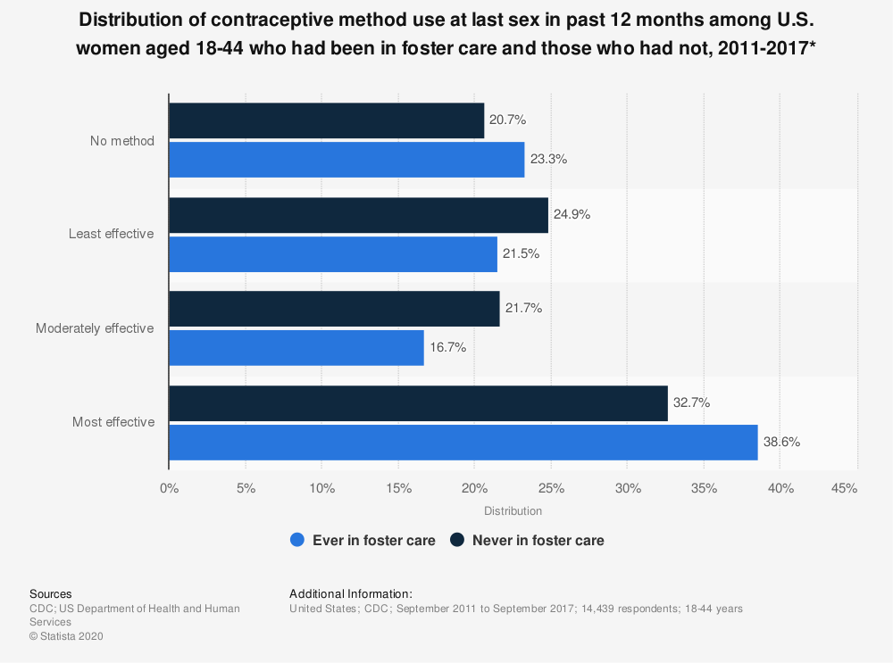 Statistic: Distribution of contraceptive method use at last sex in past 12 months among U.S. women aged 18-44 who had been in foster care and those who had not, 2011-2017* | Statista
