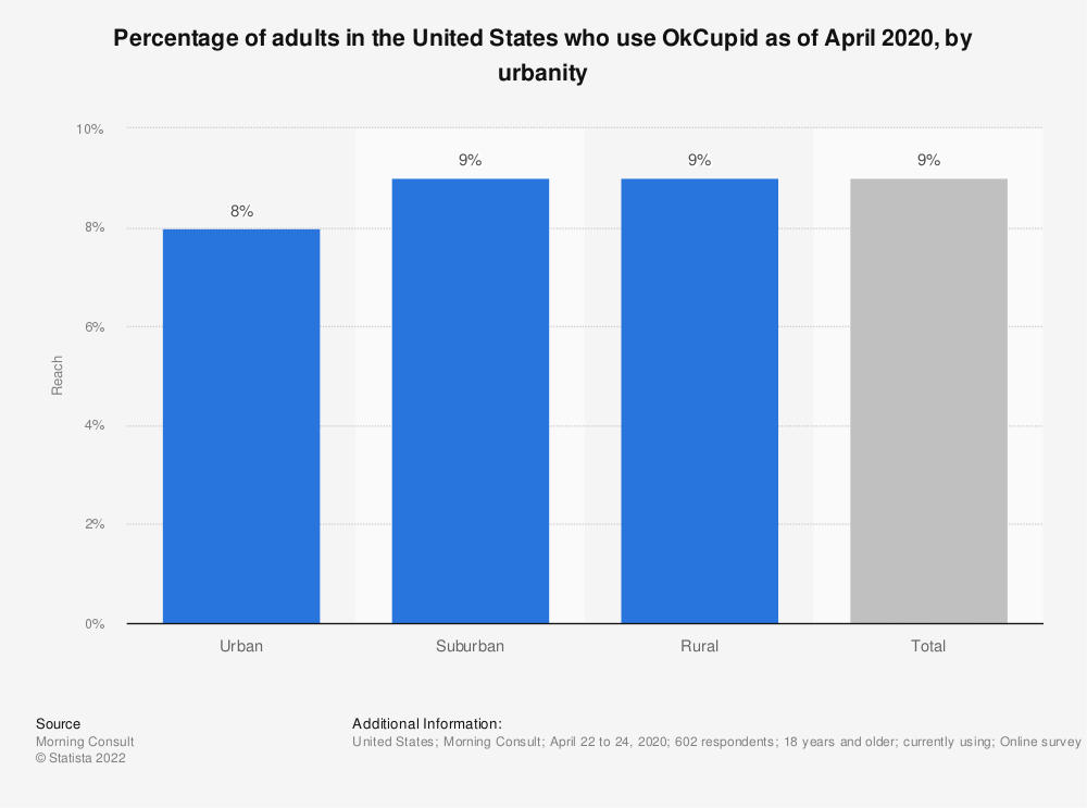 Statistic: Percentage of adults in the United States who use OkCupid as of April 2020, by urbanity   Statista