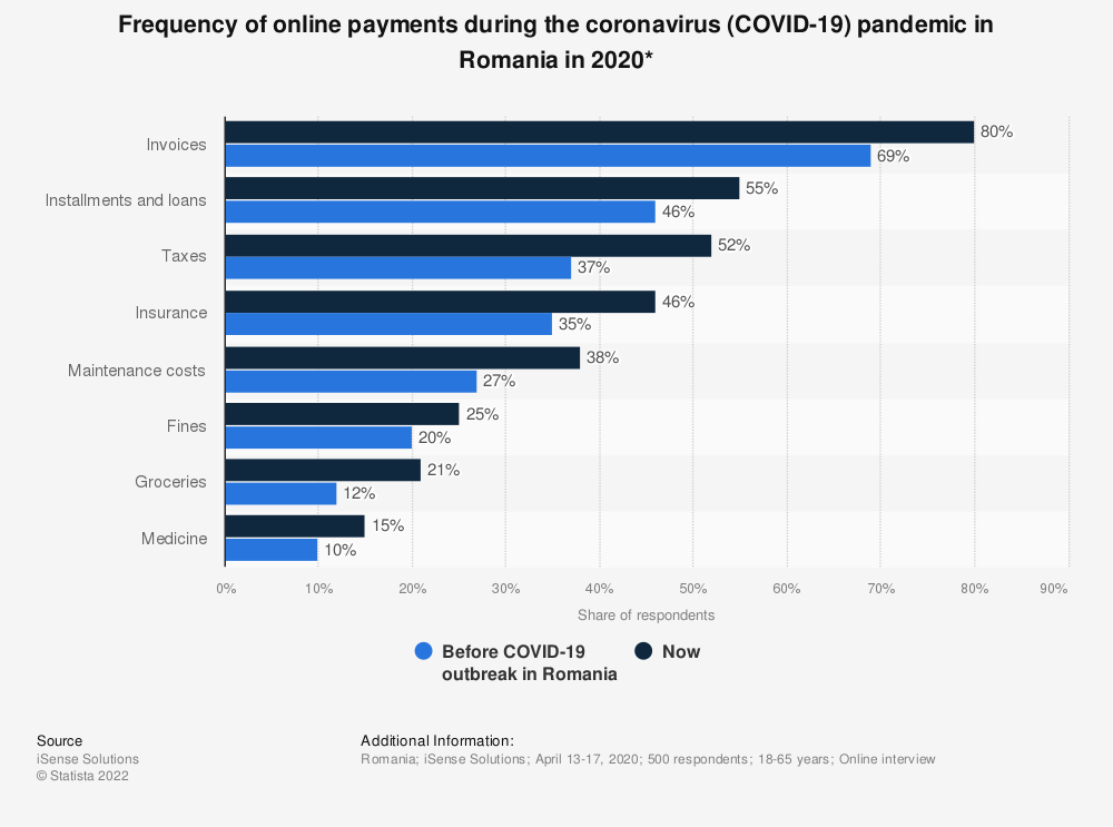 Statistic: Frequency of online payments during the coronavirus (COVID-19) pandemic in Romania in 2020* | Statista