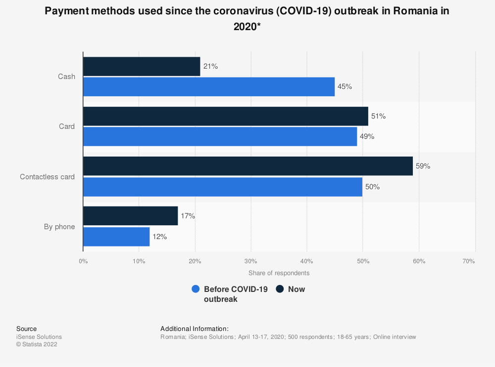 Statistic: Payment methods used since the coronavirus (COVID-19) outbreak in Romania in 2020* | Statista