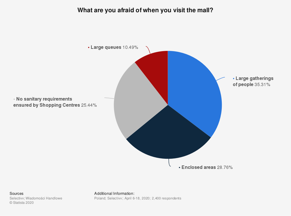 Statistic: What are you afraid of when you visit the mall? | Statista