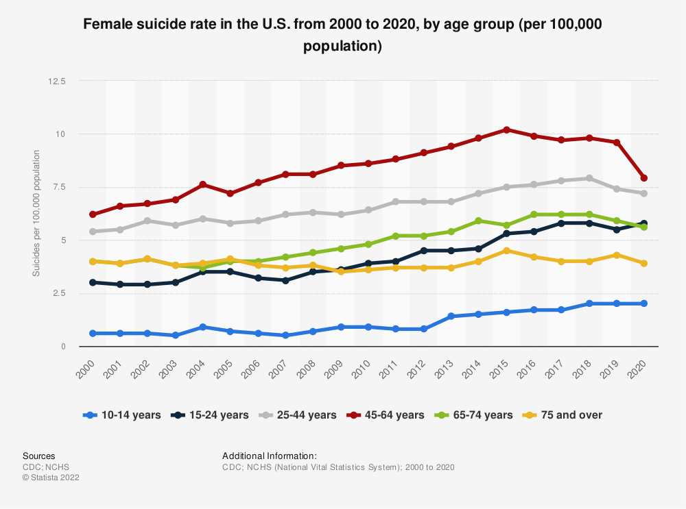 Statistic: Female suicide rate in the U.S. from 1999 to 2018, by age group (per 100,000 population) | Statista