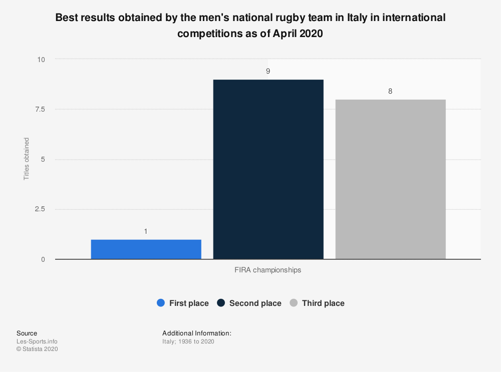 Statistic: Best results obtained by the men's national rugby team in Italy in international competitions as of April 2020 | Statista