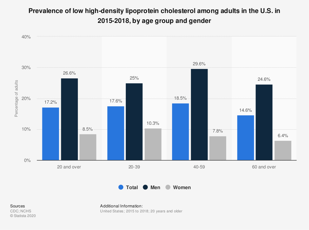 Statistic: Prevalence of low high-density lipoprotein cholesterol among adults in the U.S. in 2015-2018, by age group and gender | Statista