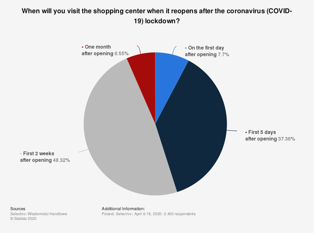 Statistic: When will you visit the shopping center when it reopens after the coronavirus (COVID-19) lockdown?  | Statista