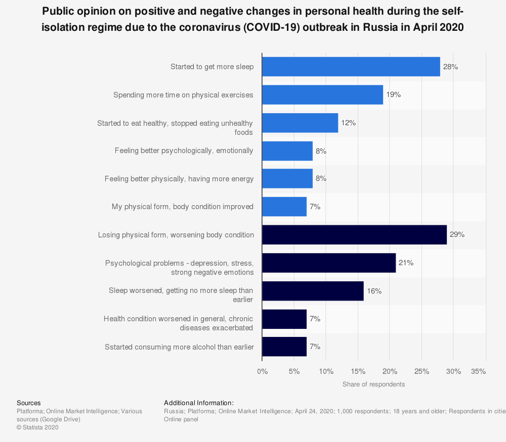 Statistic: Public opinion on positive and negative changes in personal health during the self-isolation regime due to the coronavirus (COVID-19) outbreak in Russia in April 2020 | Statista