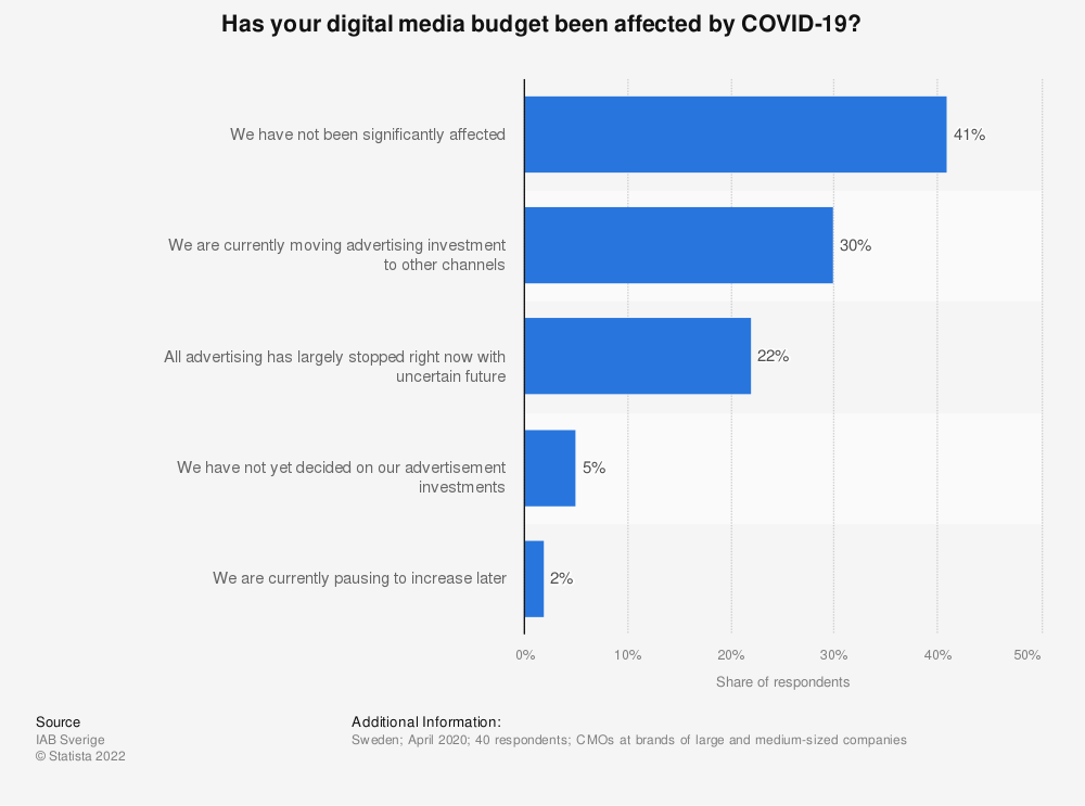 Statistic: Has your digital media budget been affected by COVID-19? | Statista