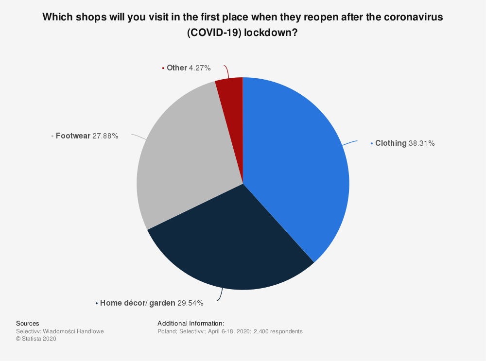 Statistic: Which shops will you visit in the first place when they reopen after the coronavirus (COVID-19) lockdown?  | Statista