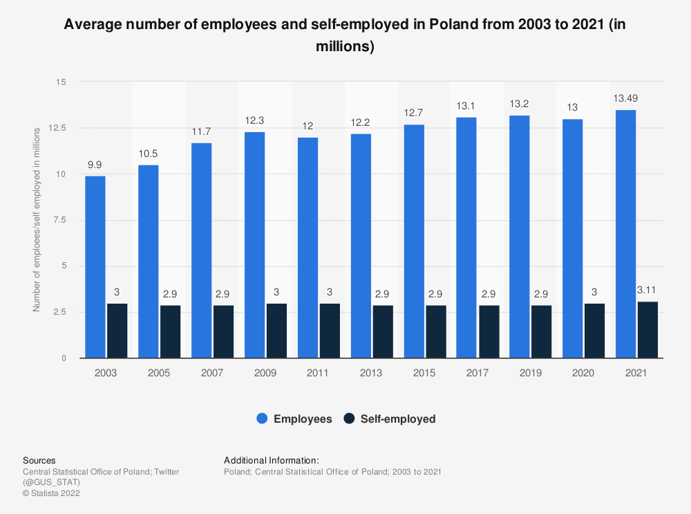 Statistic: Average number of employees and self-employed in Poland from 2003 to 2020 (in millions) | Statista