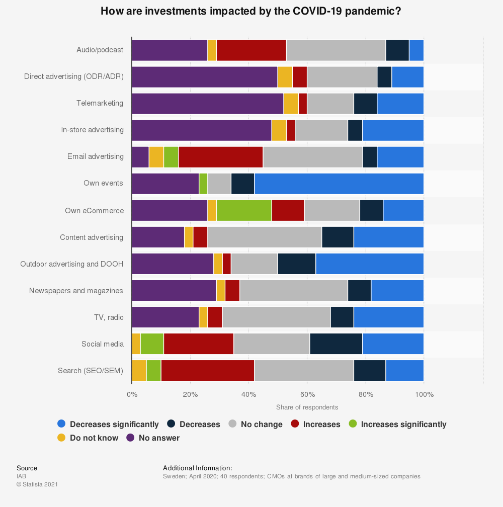 Statistic: How are investments impacted by the COVID-19 pandemic?   Statista