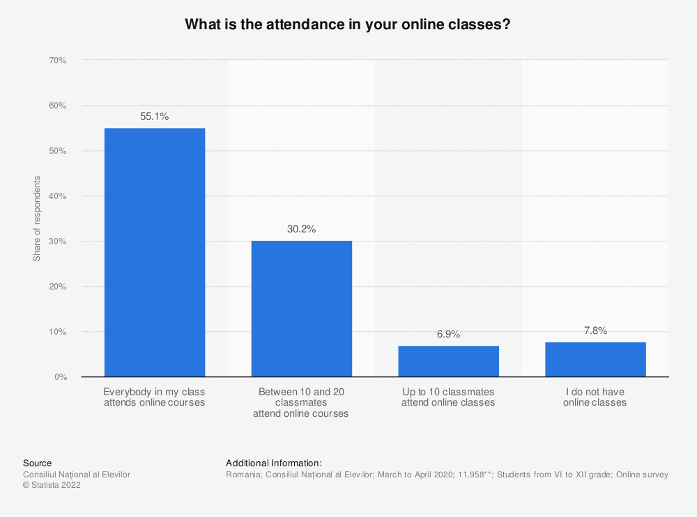 Statistic: What is the attendance in your online classes?  | Statista