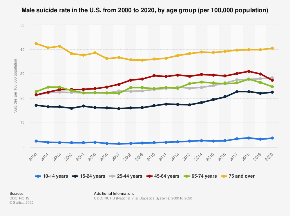 Statistic: Male suicide rate in the U.S. from 1999 to 2018, by age group (per 100,000 population) | Statista