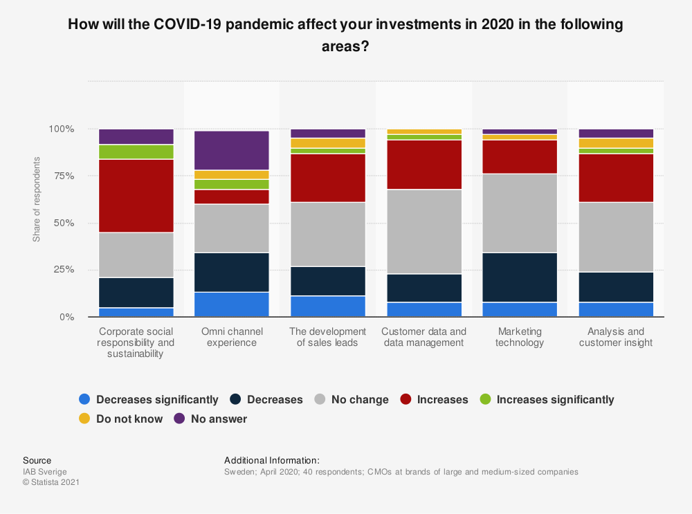 Statistic: How will the COVID-19 pandemic affect your investments in 2020 in the following areas? | Statista