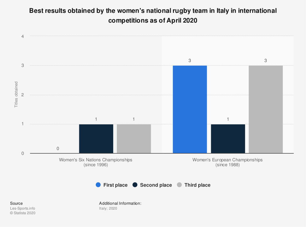 Statistic: Best results obtained by the women's national rugby team in Italy in international competitions as of April 2020 | Statista
