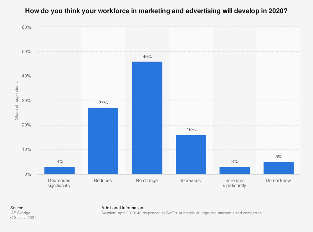 Statistic: How do you think your workforce in marketing and advertising will develop in 2020? | Statista