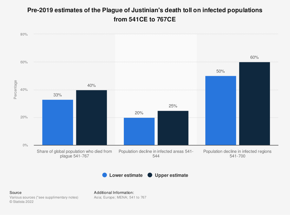 Statistic: Pre-2019 estimates of the Plague of Justinian's death toll on infected populations from 541CE to 767CE | Statista