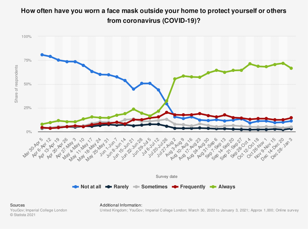 Statistic: How often have you worn a face mask outside your home to protect yourself or others from coronavirus (COVID-19)?  | Statista