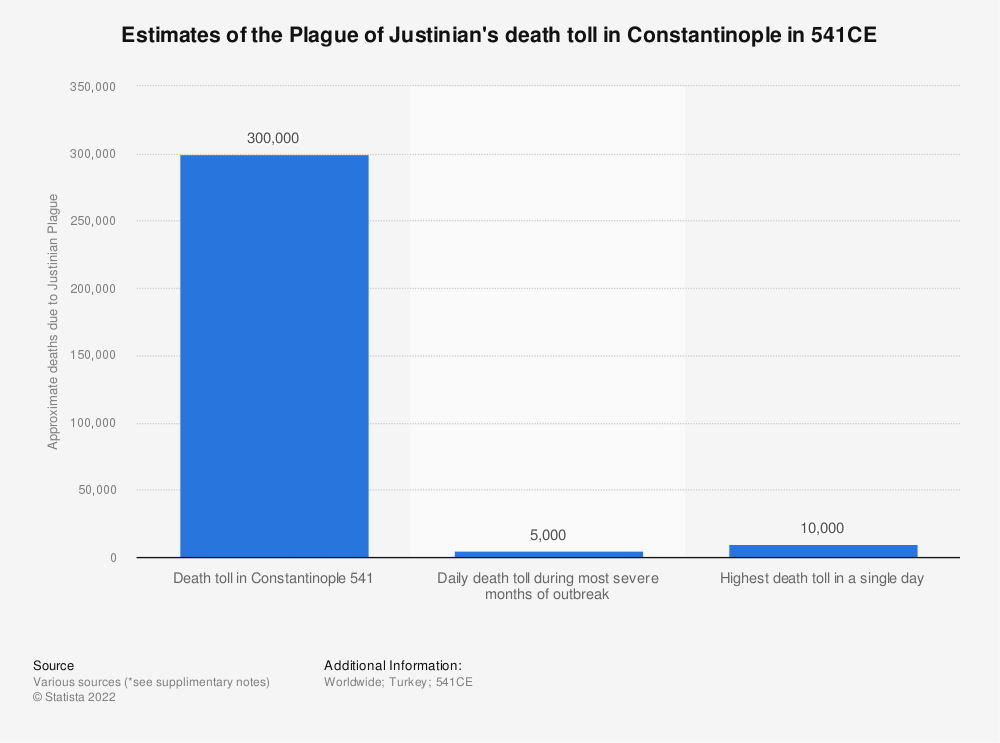 Statistic: Estimates of the Plague of Justinian's death toll in Constantinople in 541CE | Statista